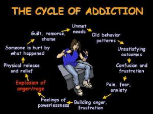 Addiction-Cycles