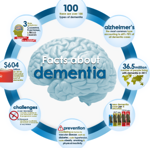 Dementia-facts